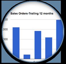 Zoom Sales
